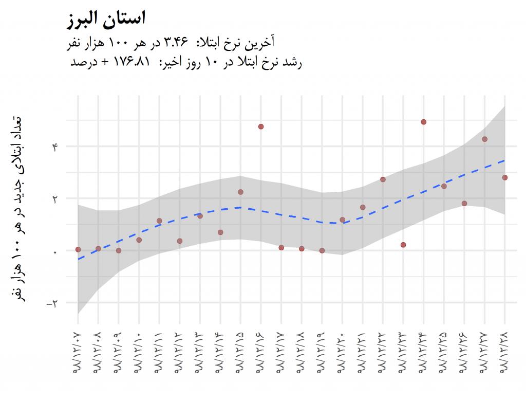 روند تغییرات سرعت ابتلای روزانه در استانهای کشور